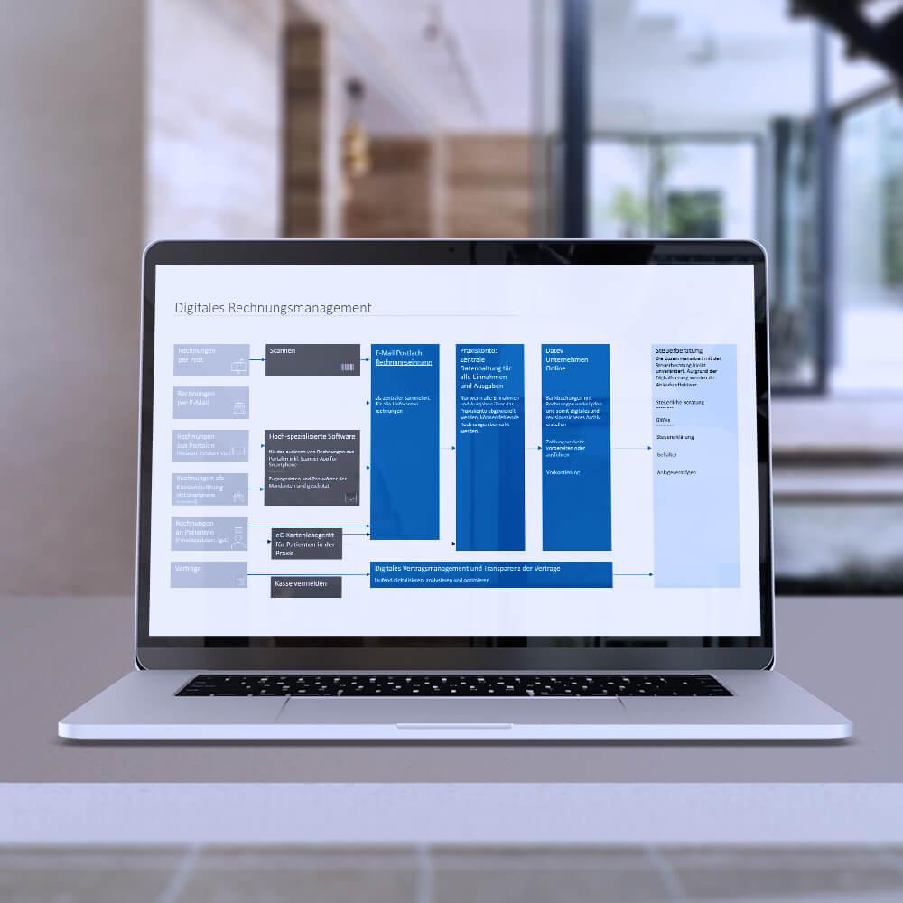 Digitales Rechnungsmanagement